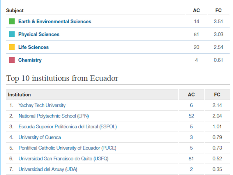 Universidad Yachay Tech ocupa el primer lugar de Nature Index en Ecuador